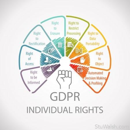 GDPR General Data Protection Regulation Individual Rights